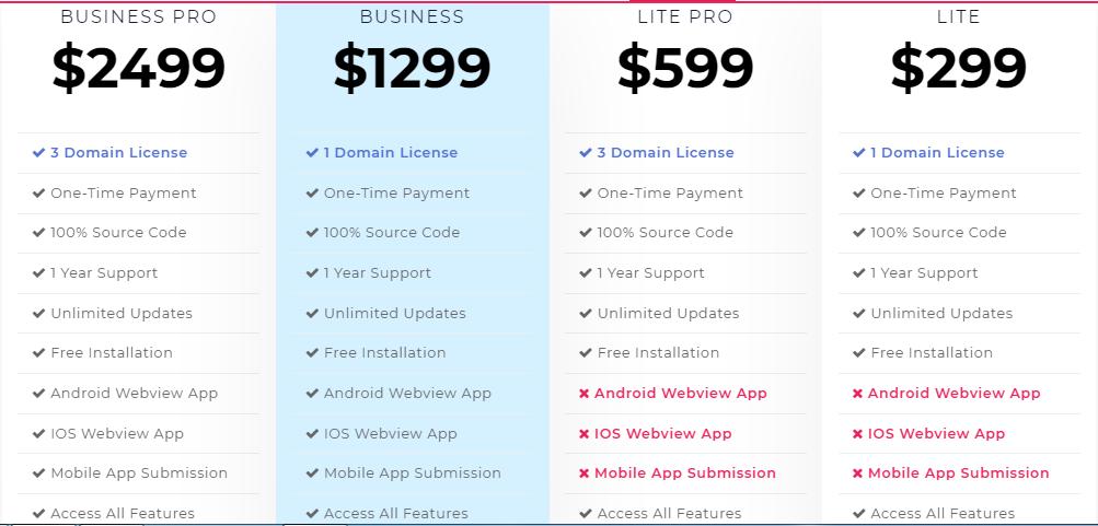 Airbnb Price Comparison